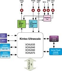 4DSP PC870 Block Diagram