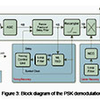 White Paper: High performance PSK demodulator in FPGA for wireless communication receivers