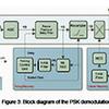 White Paper: High performance PSK demodulator in FPGA for wireless communication receivers
