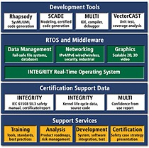 Green Hills Platform for Industrial Safety includes a complete set of development tools, a wide variety of middleware, industrial communications protocols, and services built around the IEC 61508 SIL 3-certified INTEGRITY RTOS.
