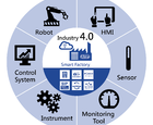 White Paper: Automation Industry: Industry 4.0 Challenges and Solutions for Storage Devices