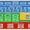 White Paper: Getting Started with Android Development for Embedded Systems
