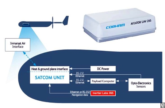 AirSatOne successfully completed another test of Satcom connectivity