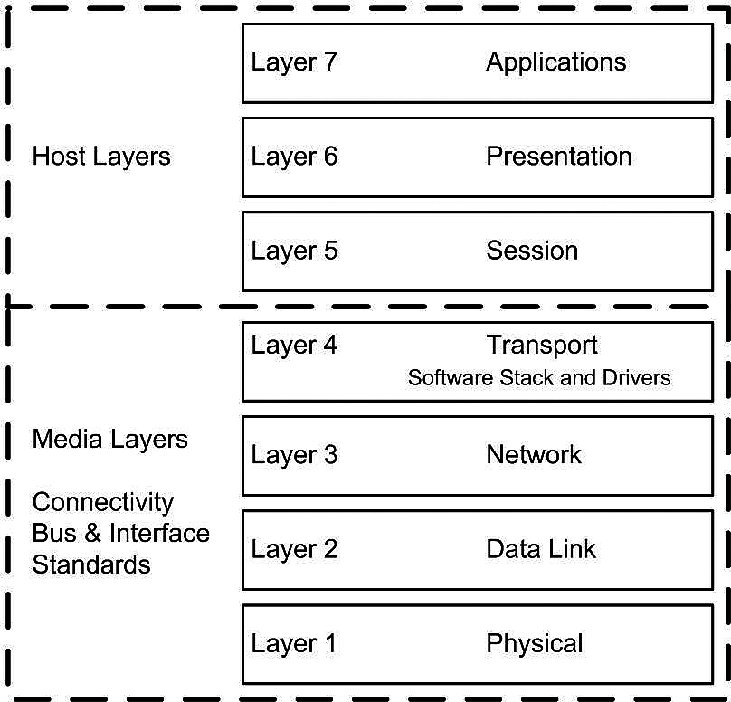 PCI Express protocol primer - PICMG Systems and Technology