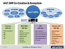 Advantech SRP IoT Co-Creation & Ecosystem