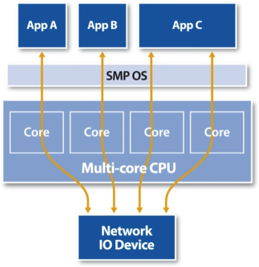 Network I/O virtualization (IOV): Key addition to PCIe in multicore
