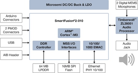 The Microsemi SmartFusion2+ (SF2+) from Arrow Electronics is an evaluation kit that combines an SoC FPGA and audio processor with reference designs for unique audio-based control applications.