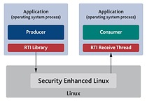 The peer-to-peer messaging architecture of RTI Data Distribution Service is particularly well-suited to take advantage of SELinux security type-enforcement capabilities.