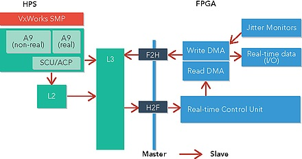 Best practices for designing high-throughput, real-time SoC