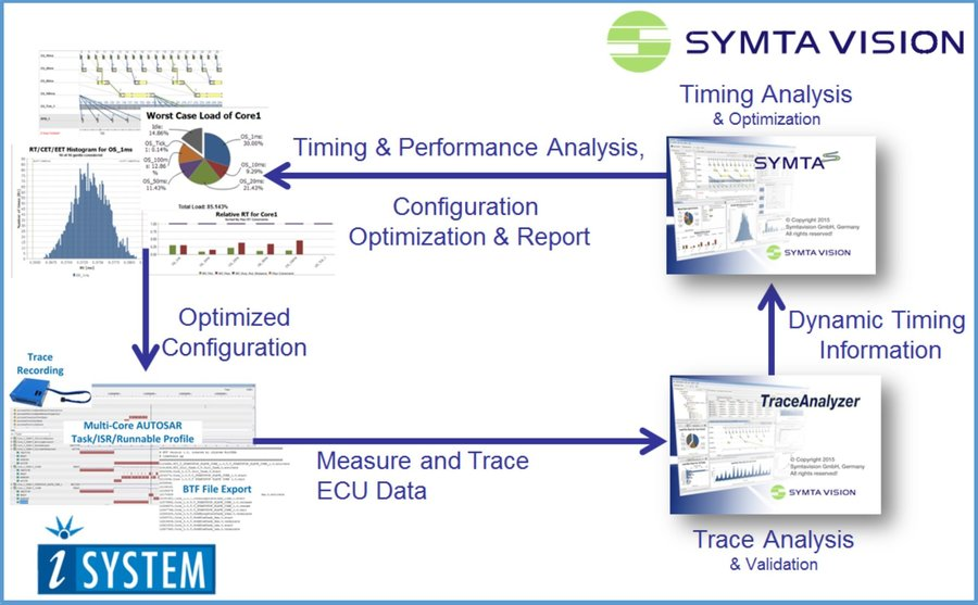 Symtavision and iSYSTEM collaborate to improve tool integration and