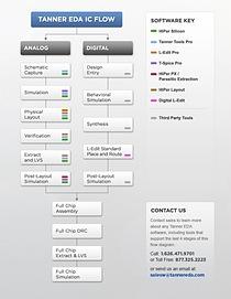 Tanner EDA IC design flow