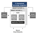 Advances in sensing, connectivity, and control fuel IIoT designs