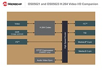 The OS85621 and OS85623 devices expand Microchip's existing family of MOST I/O companions with a cost-effective video codec solution.