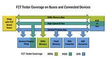 FPGA-controlled test offers increaased board test coverage over legacy methodologies.