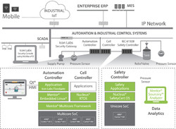 Mentor Embedded Industrial Automation