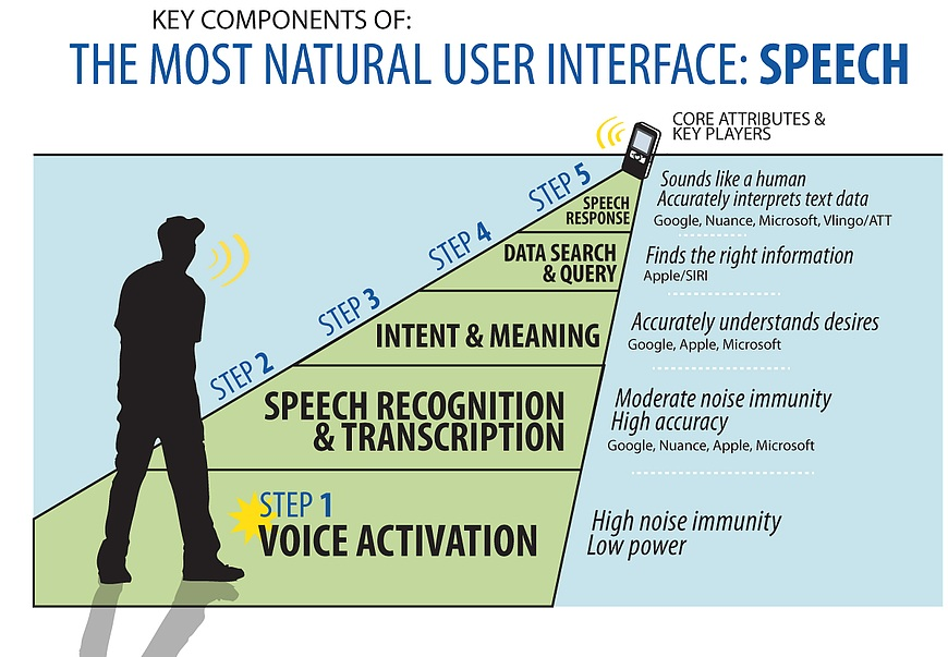 Growth in mobile and cloud-based speech recognition fueling embedded
