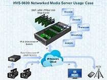 HVS-9600 network