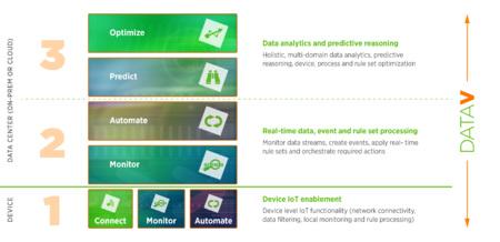 The DataV architectural stack.