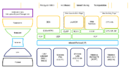 IIC Connectivity Framework defines IIoT network architecture for scalable interoperability