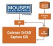 Mouser's part information can be downloaded directly onto the engineering desktop through EMA's enhanced CIP.
