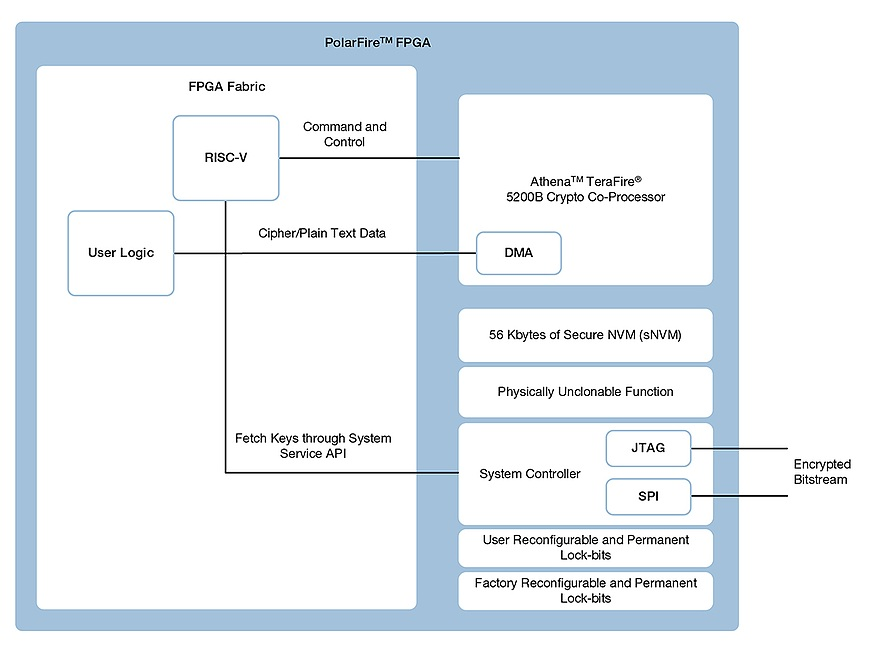 Using RISC-V in FPGAs for strategic defense systems