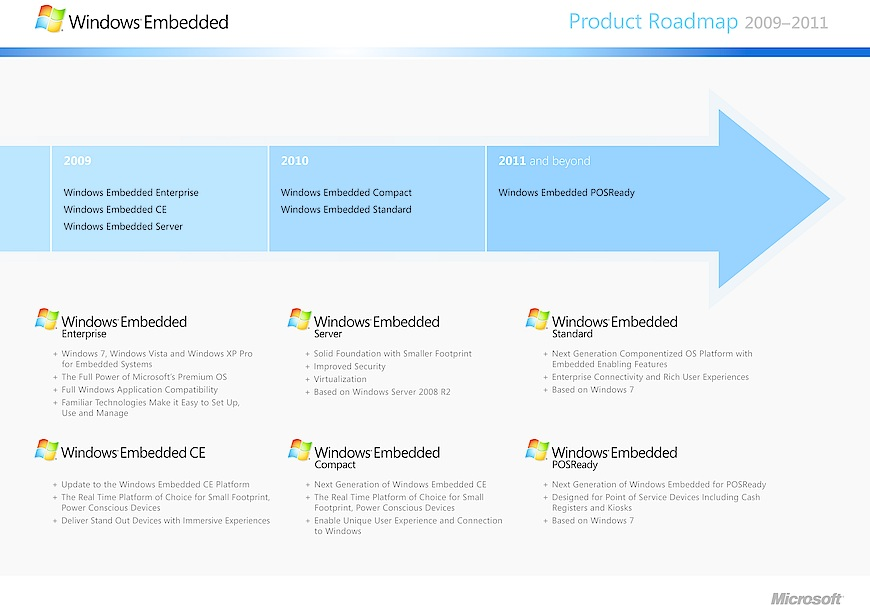 Set to follow Microsoft's embedded software roadmap - PICMG Systems