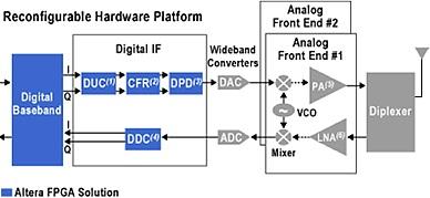 FPGA technology fueling Software Defined Radio - Signal