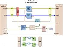 Block diagram of the mezzanine