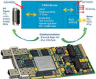 White Paper: Designing with FPGAs for Speed and Flexibility