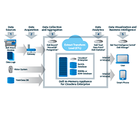White Paper: Increasing Manufacturing Performance with the Internet of Things (IoT)