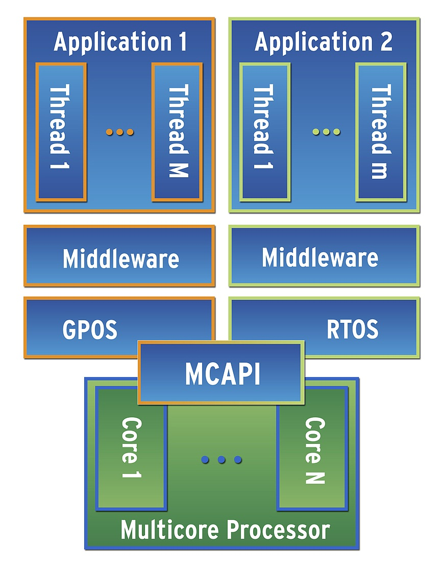 Minimizing risk: embedded software and today's medical devices