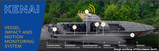 A black box for high-speed boats - Military Embedded Systems
