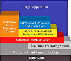 AXIS Advanced Multiprocessor Software
