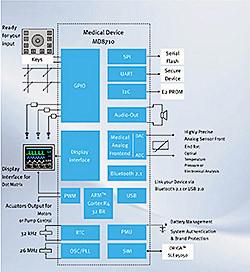 MD8710 Medical Platform