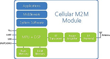 Using NOR and NAND flash memory in M2M applications