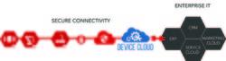 Helix Device Cloud