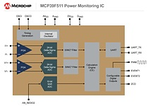 The import and export of active energy accumulation, four-quadrant reactive energy accumulation, zero-crossing detection and dedicated PWM output have now been integrated on-chip, along with the ability to measure active, reactive and apparent power, RMS current and RMS voltage, line frequency, and power factor.