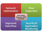 White Paper: Deep Packet Inspection (DPI)  - Use Cases, Requirements and Architectures
