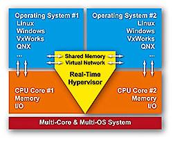RTS Hypervisor