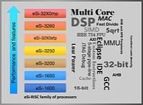 EnSilica launches eSi-32X0MP scalable, asymmetric multicore processor
