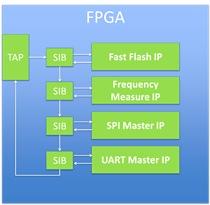 High-speed flash programming IP in an FPGA