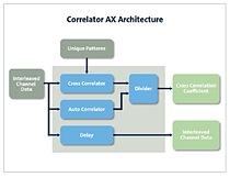 RFEL\'s Correlator AX