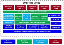 Icon Labs' Floodgate Security Framework is a comprehensive security solution for embedded devices providing security management, secure boot, intrusion detection, secure firmware updates, and an embedded firewall.