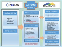 EnSilica teams with BaySand to provide ASIC UltraShuttle-65 multi-project wafer customers with configurable IP solutions