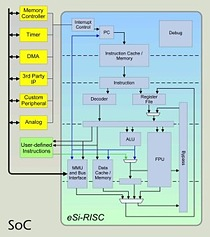 SoC architecture block diagram based on EnSilica's new eSi-RISC soft processor cores