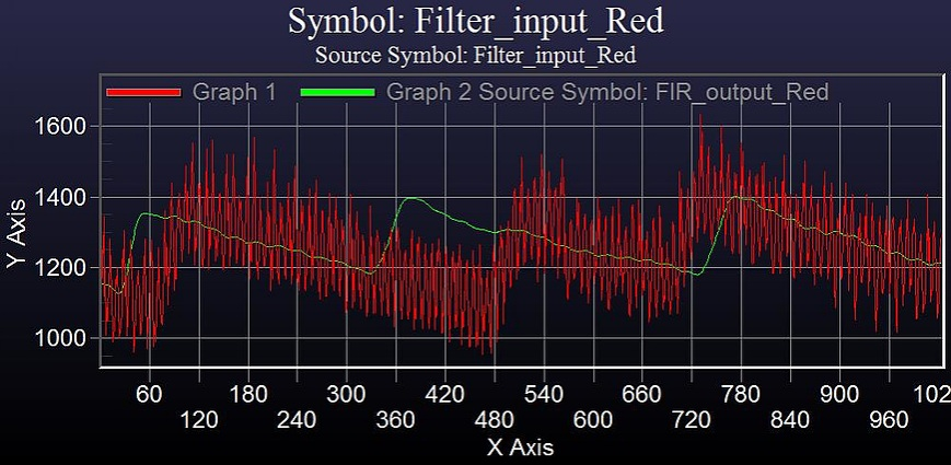 Measuring heart rate and blood oxygen levels for portable