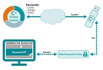 Wibu-Systems introduces secure password management for Siemens' TIA Portal