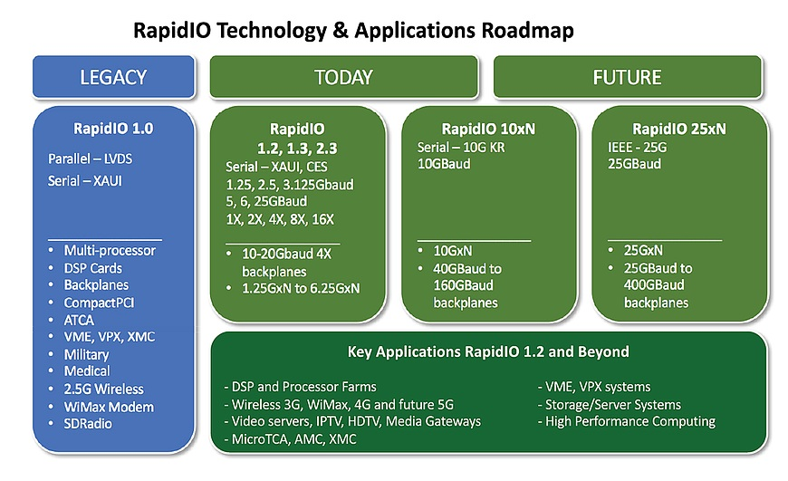 VITA's switched fabrics roadmap - VITA Technologies
