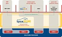 LynuxWorks' LynxSecure 4.0