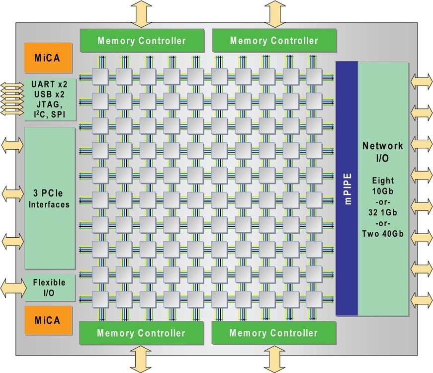 ядерный процессор 1